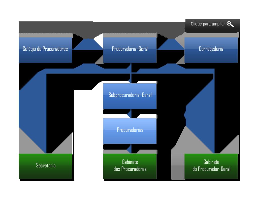 organograma ALAGOAS